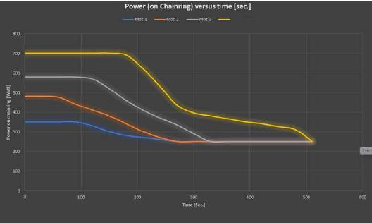 In diesem Diagramm sieht man gut, wie lange der Sachs RS – im Vergleich zu drei anderen Mittelmotoren – seine Spitzenleistung abgeben kann