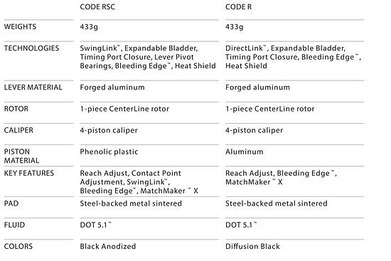 Die technischen Features der CODE RSC und der CODE R im Vergleich