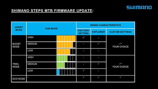 Shimano Steps Update: das sind die verschiedenen Unterstützungsstufen